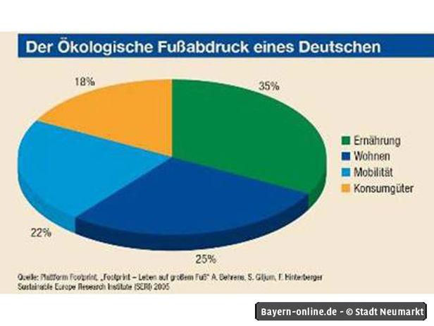 ökologischer Fußabdruck Deutschland : klimaschutz ~ Lizthompson.info Haus und Dekorationen
